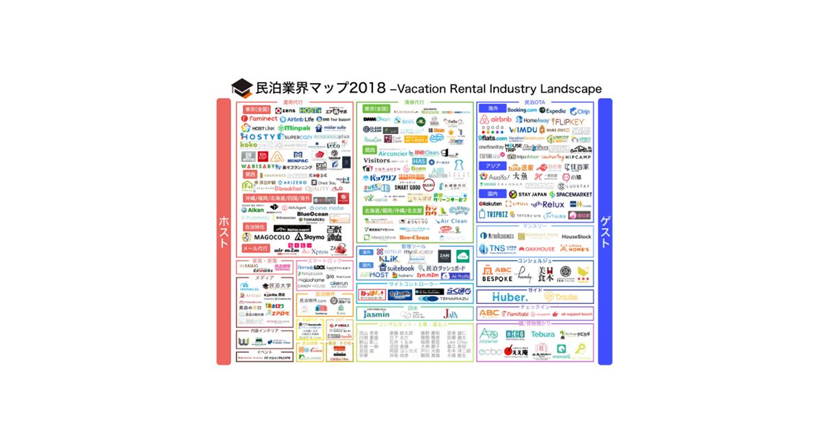 民泊業界マップ2018年度版